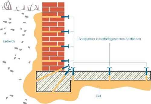 Bauwerksabdichtung_schleierinj